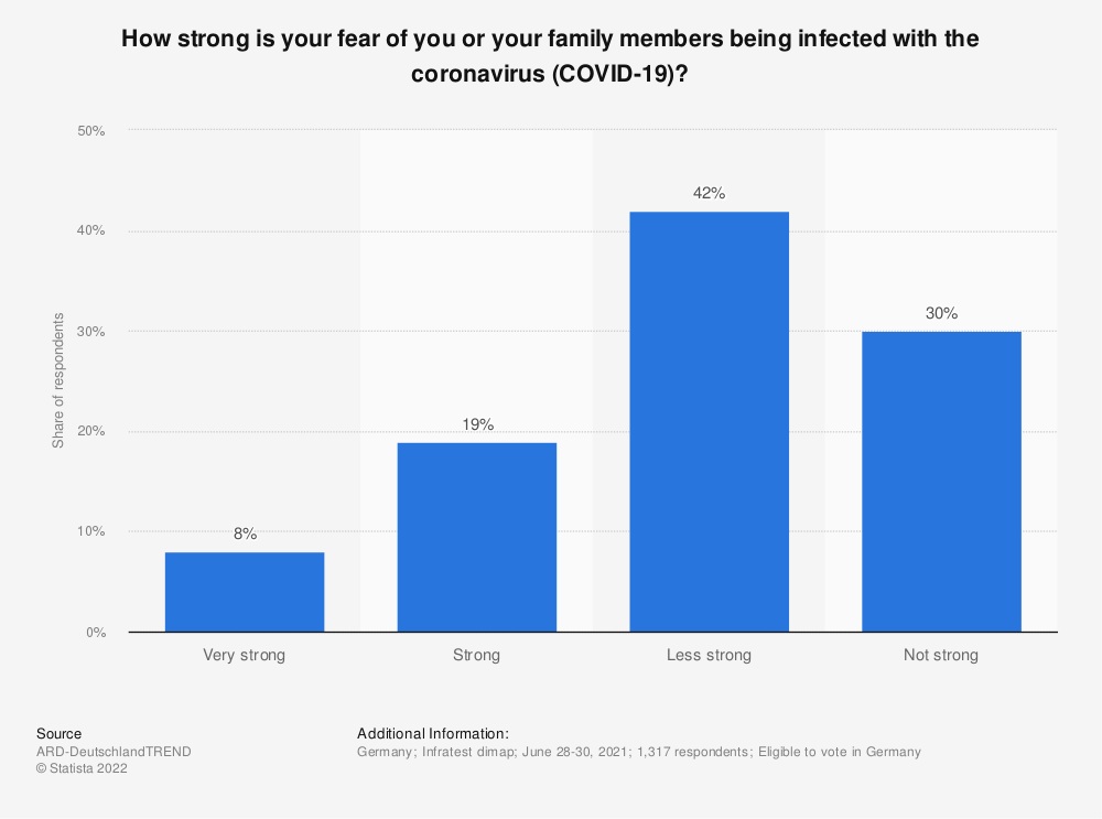 Statistic: How strong is your fear of being infected with the coronavirus (COVID-19)? | Statista