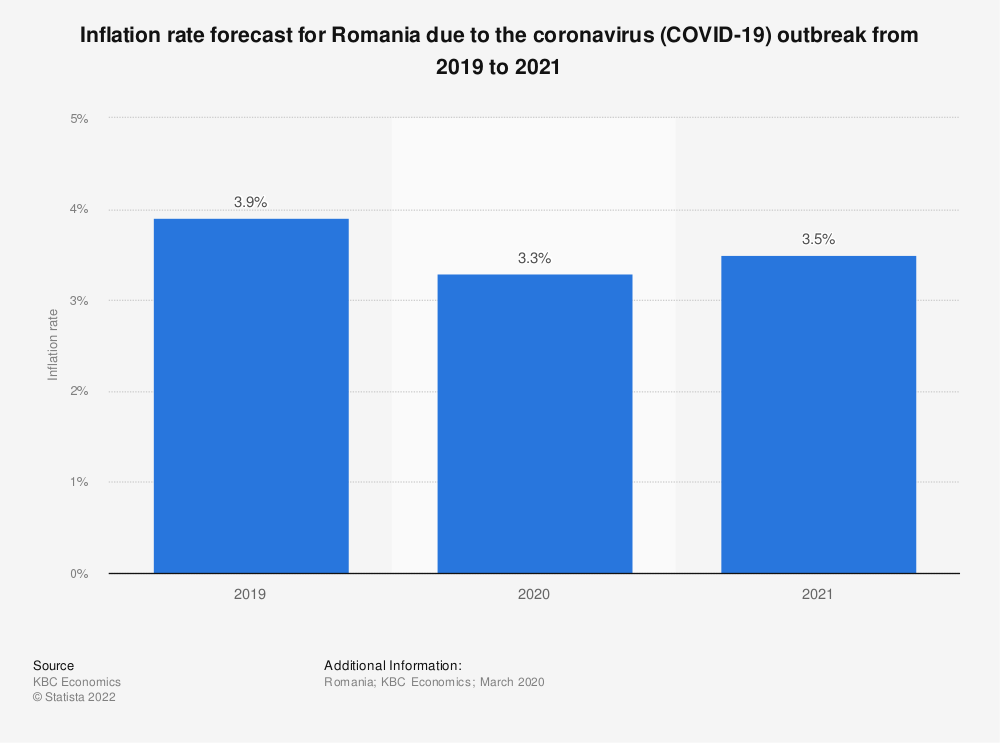 Statistic: Inflation rate forecast for Romania due to the coronavirus (COVID-19) outbreak from 2019 to 2021 | Statista