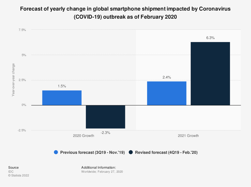 Statistic: Forecast of yearly change in global smartphone shipment impacted by Coronavirus (COVID-19) outbreak as of February 2020 | Statista