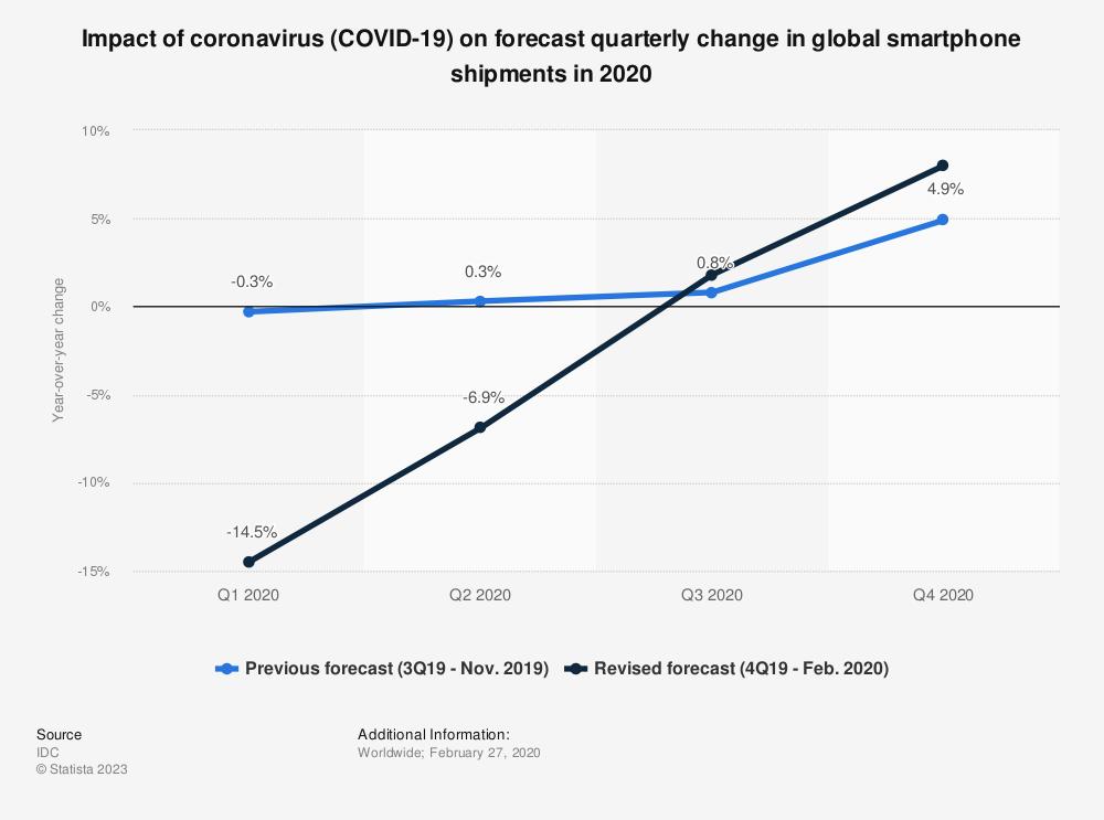 Statistic: Impact of coronavirus (COVID-19) on forecast quarterly change in global smartphone shipments in 2020 | Statista