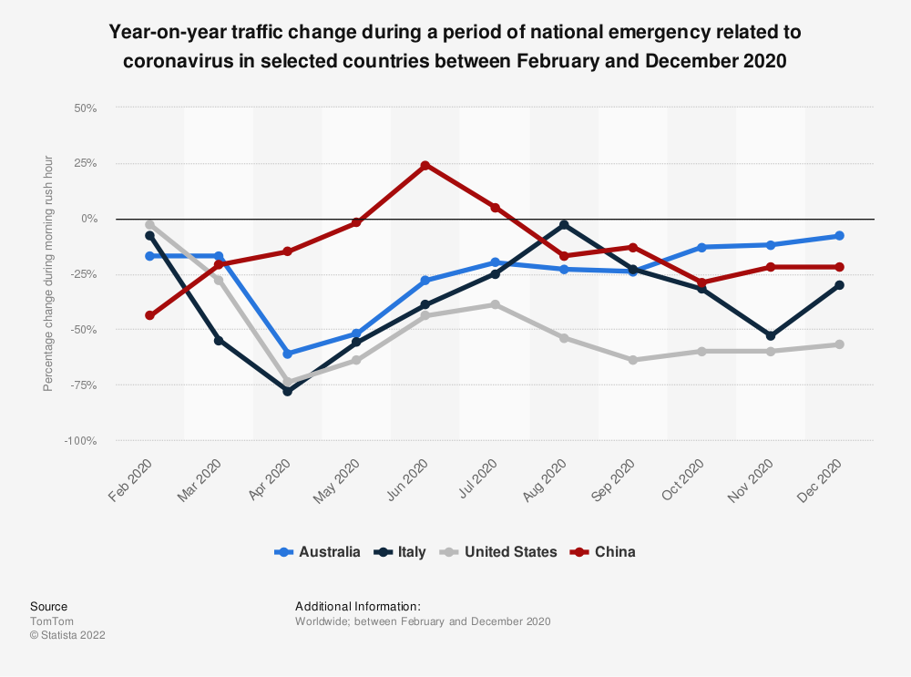Statistic: Traffic reduction during a period of national emergency related to coronavirus in selected cities as of March 2020 | Statista