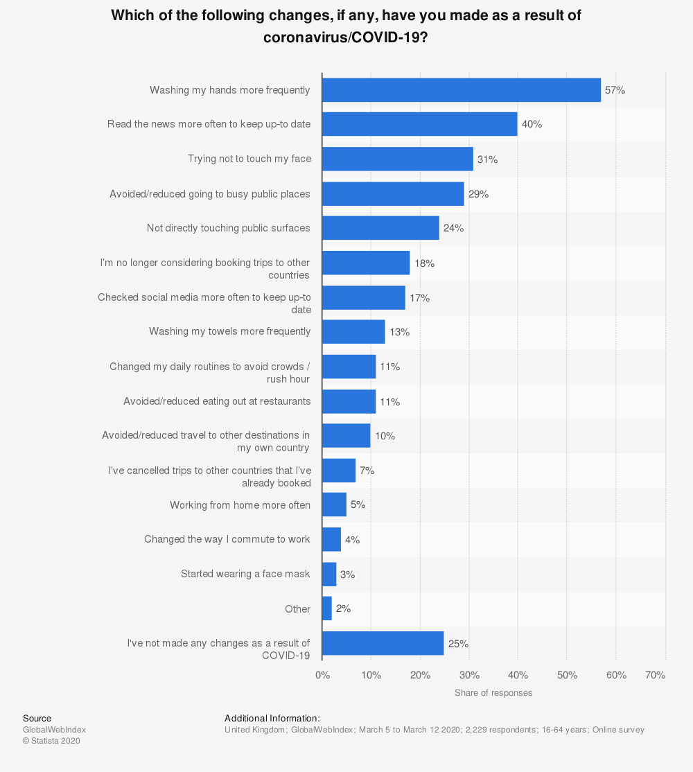 Statistic: Which of the following changes, if any, have you made as a result of coronavirus/COVID-19? | Statista