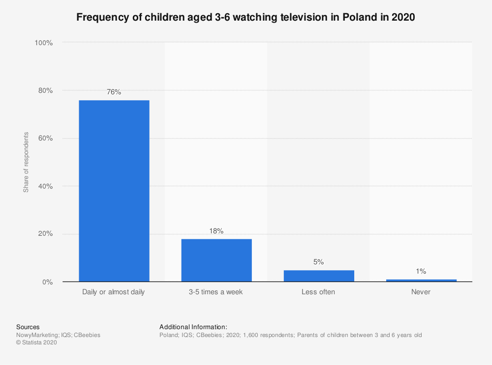 Statistic: Frequency of children aged 3-6 watching television in Poland in 2020 | Statista