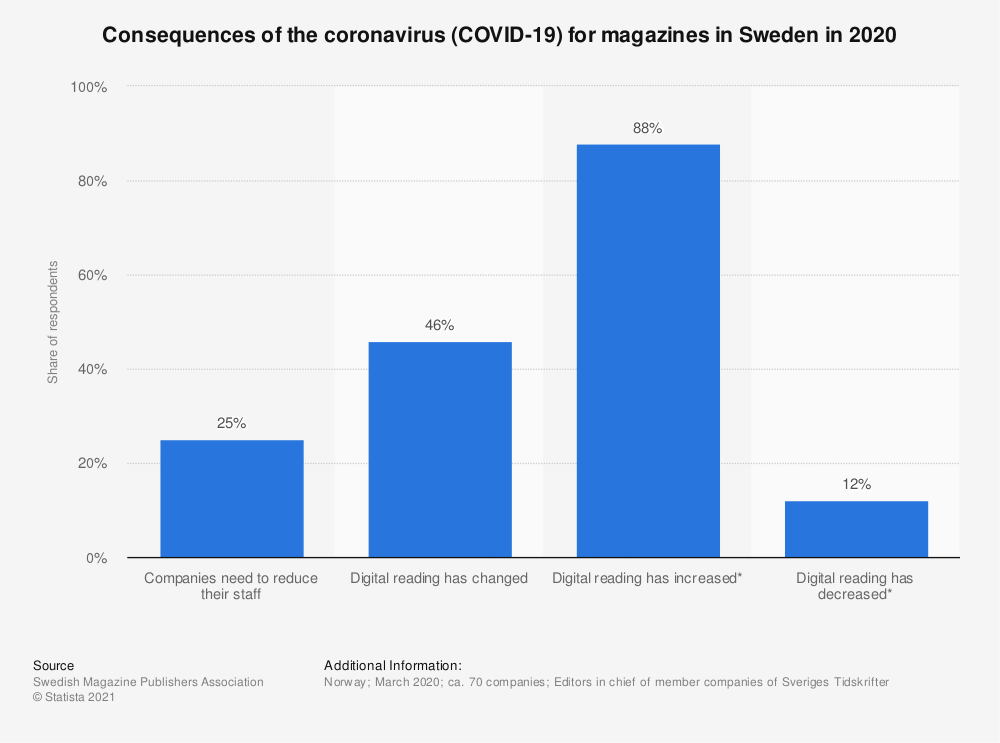Statistic: Consequences of the coronavirus (COVID-19) for magazines in Sweden in 2020 | Statista