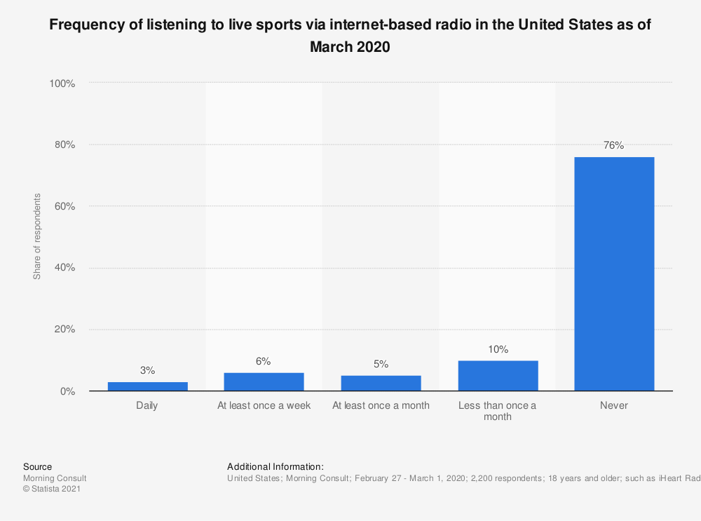Statistic: Frequency of listening to live sports via internet-based radio in the United States as of March 2020  | Statista