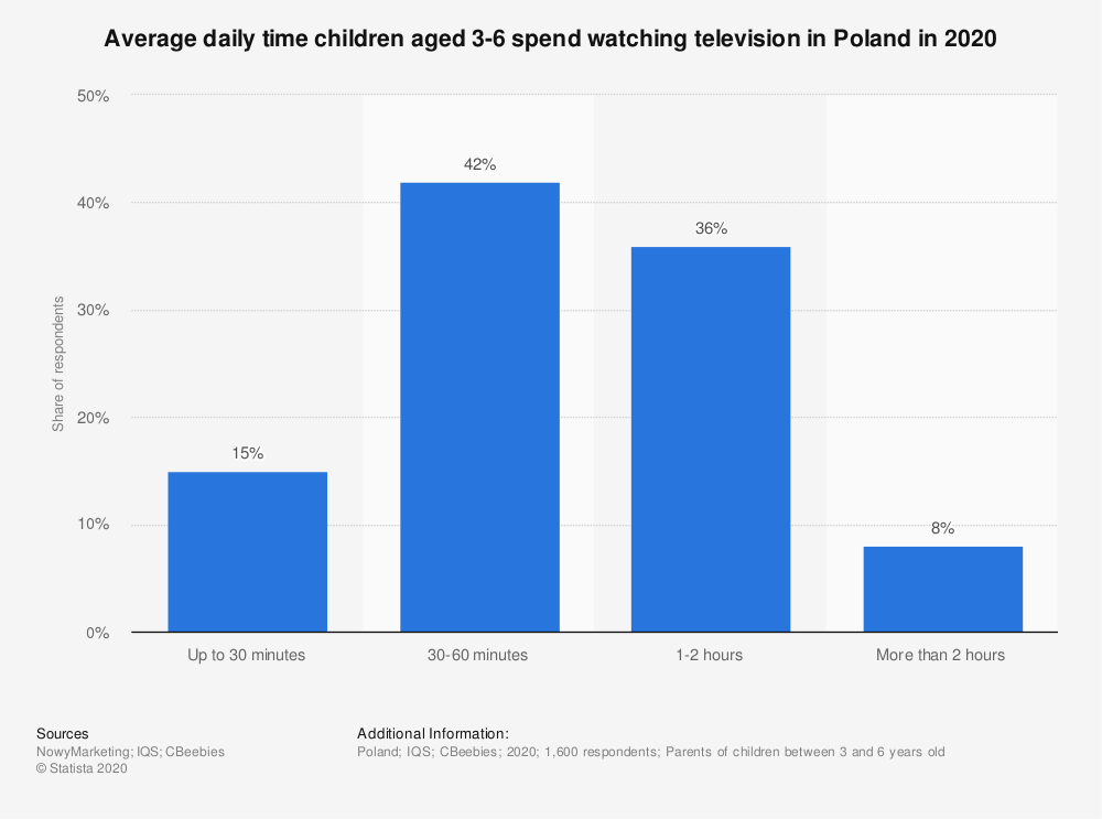 Statistic: Average daily time children aged 3-6 spend watching television in Poland in 2020 | Statista