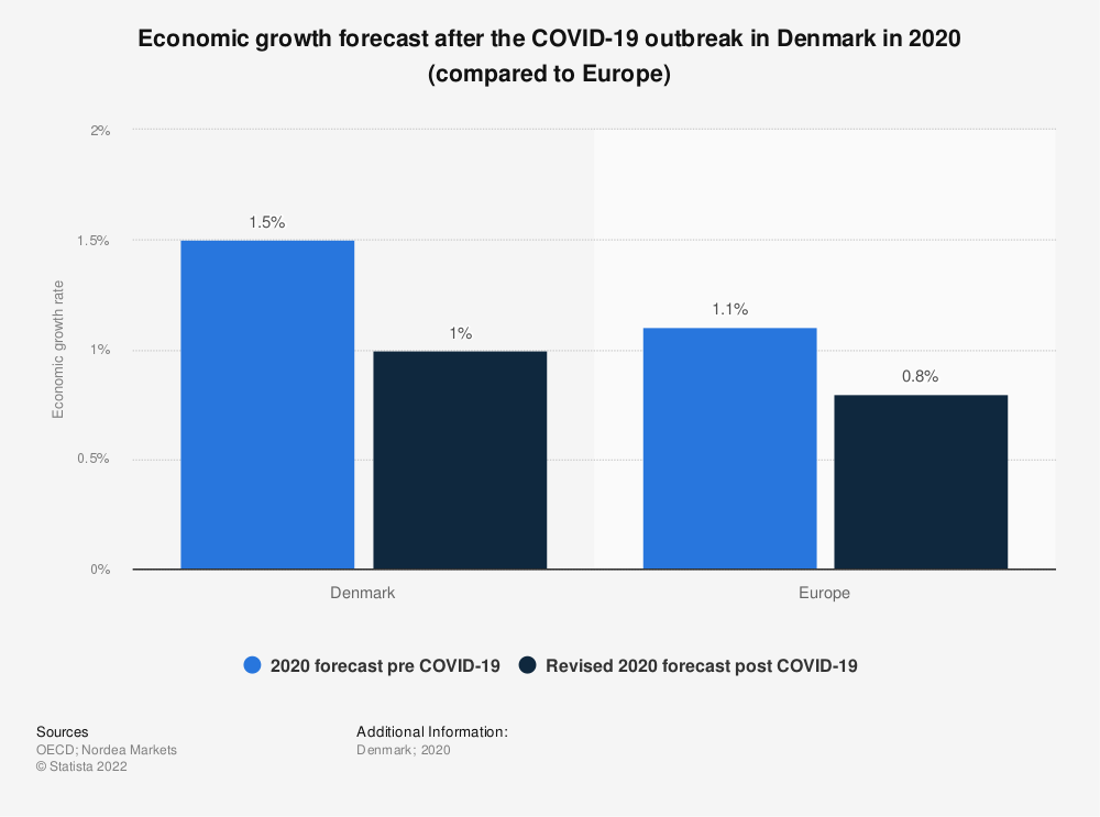 Statistic: Economic growth forecast after the COVID-19 outbreak in Denmark in 2020 (compared to Europe)  | Statista