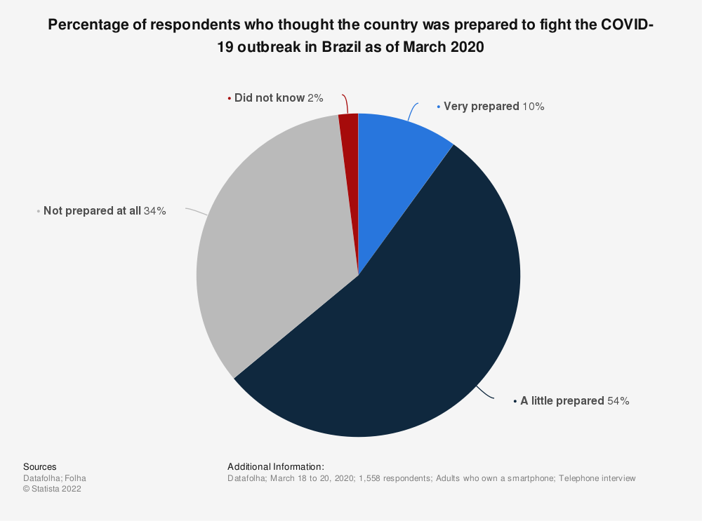 Statistic: Percentage of respondents who thought the country was prepared to fight the COVID-19 outbreak in Brazil as of March 2020 | Statista
