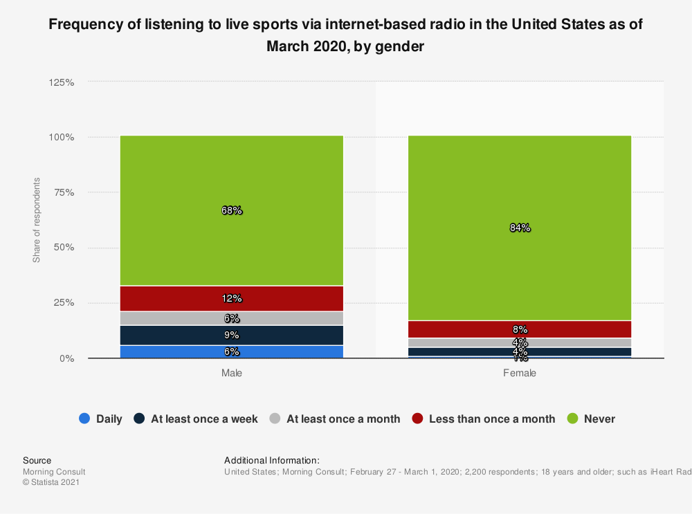 Statistic: Frequency of listening to live sports via internet-based radio in the United States as of March 2020, by gender | Statista