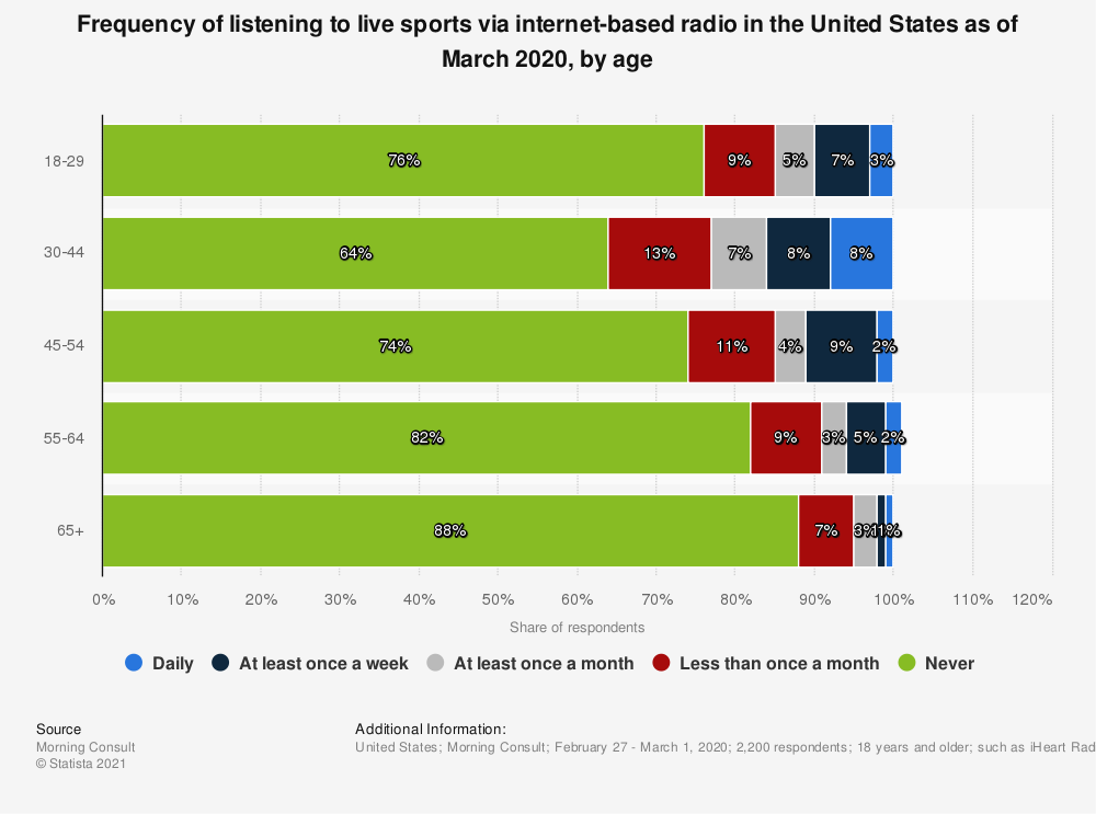 Statistic: Frequency of listening to live sports via internet-based radio in the United States as of March 2020, by age | Statista
