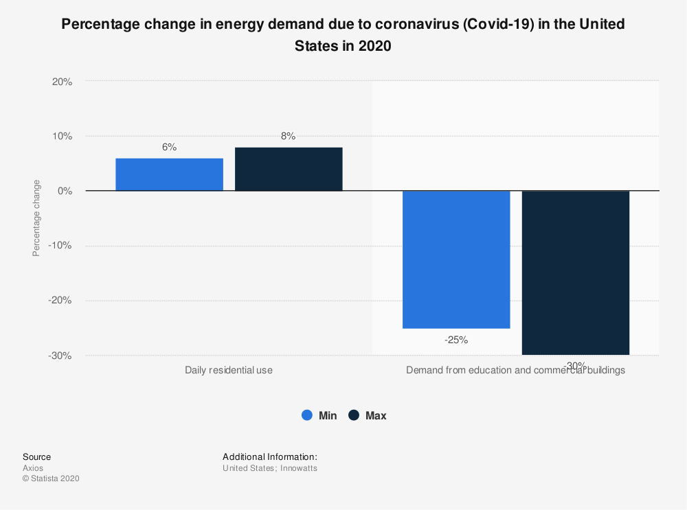 Statistic: Percentage change in energy demand due to coronavirus (Covid-19) in the United States in 2020 | Statista