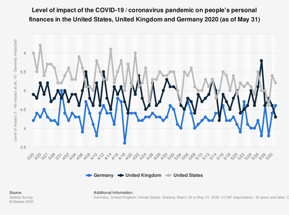 Statistic: Level of impact of the COVID-19 / coronavirus pandemic on people's personal finances in the United States, United Kingdom and Germany 2020 (as of May 31) | Statista