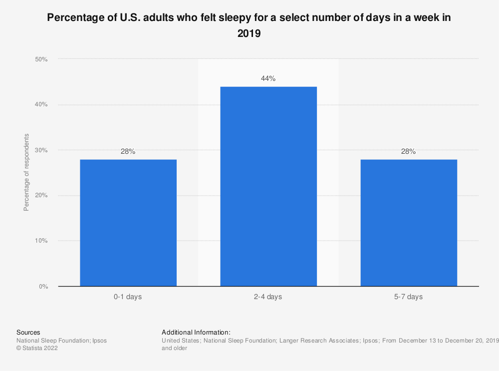 Statistic: Percentage of U.S. adults who felt sleepy for a select number of days in a week in 2019 | Statista