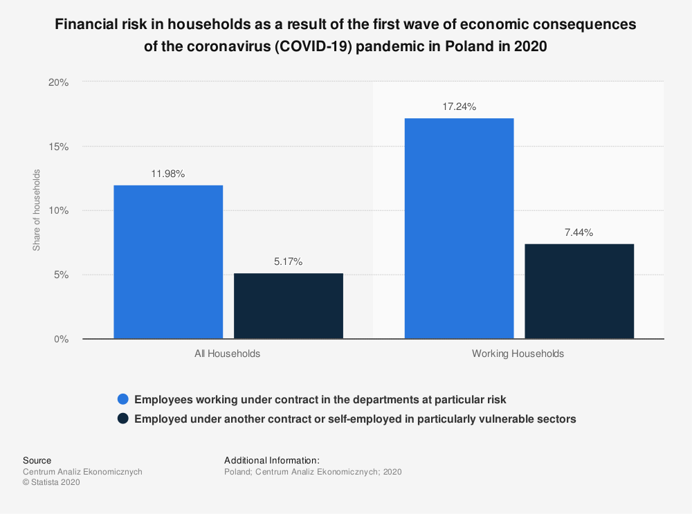 Statistic: Financial risk in households as a result of the first wave of economic consequences of the coronavirus (COVID-19) pandemic in Poland in 2020 | Statista