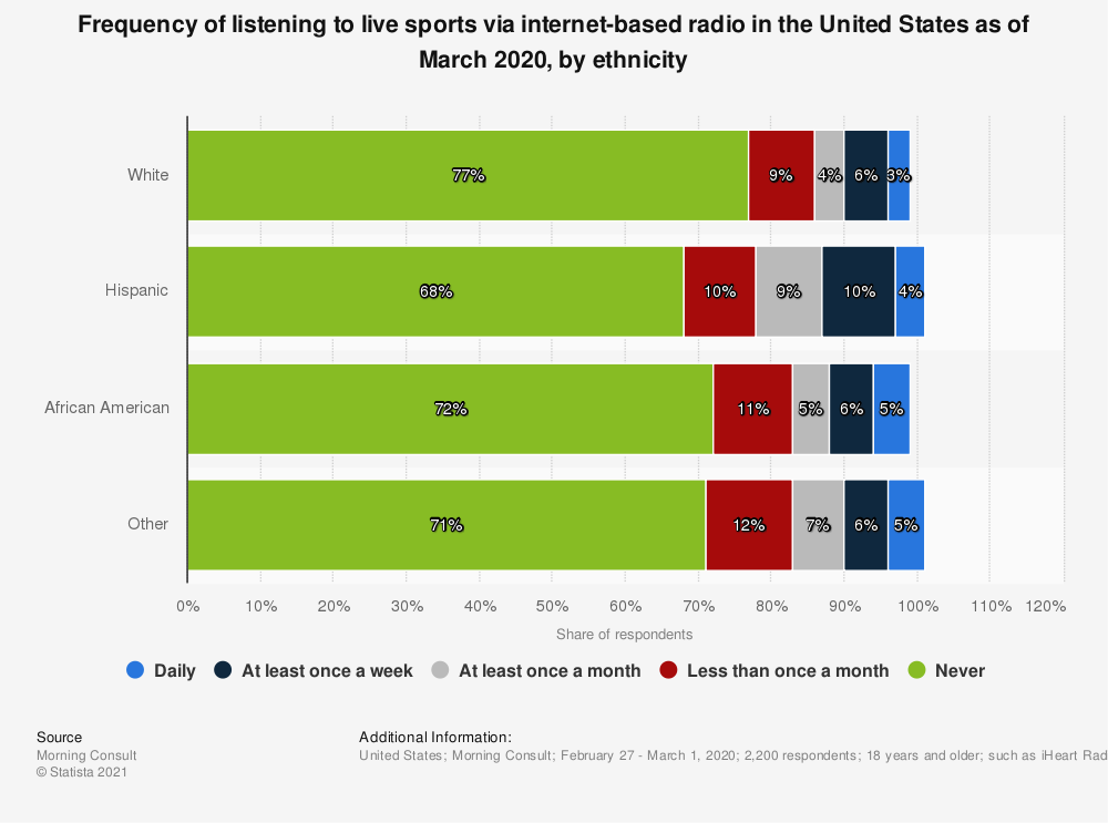 Statistic: Frequency of listening to live sports via internet-based radio in the United States as of March 2020, by ethnicity | Statista