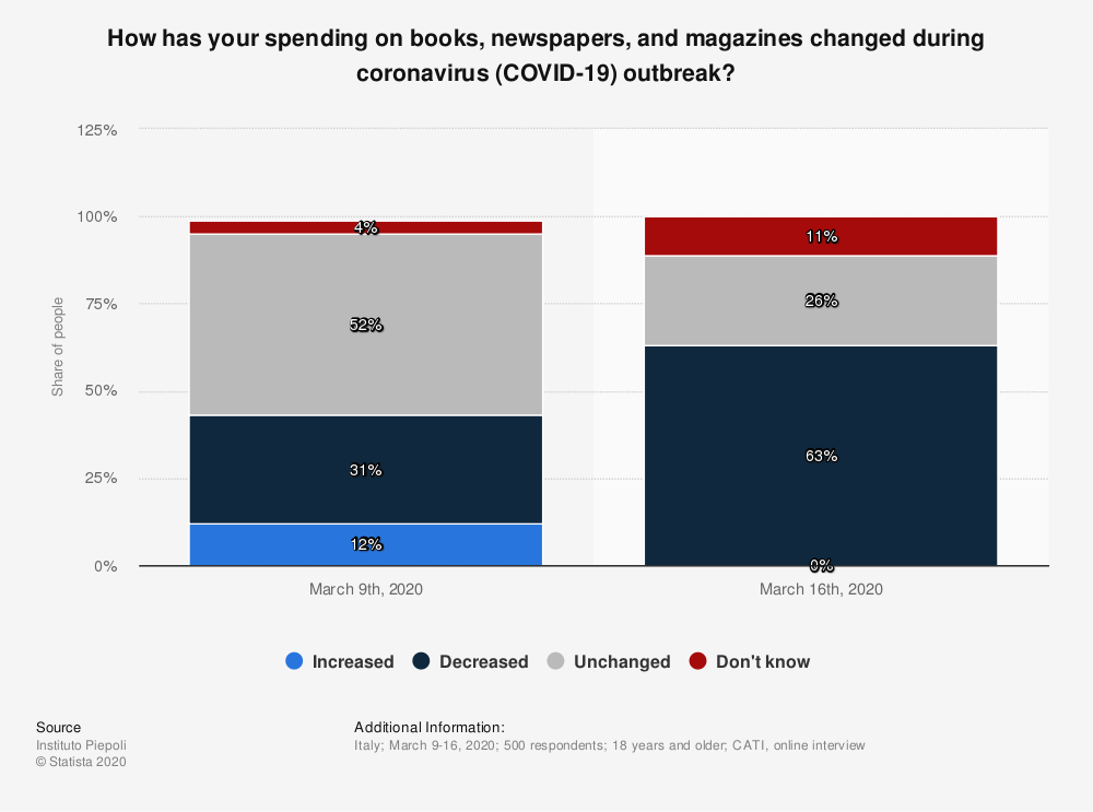 Statistic: How has your spending on books, newspapers, and magazines changed during coronavirus (COVID-19) outbreak? | Statista