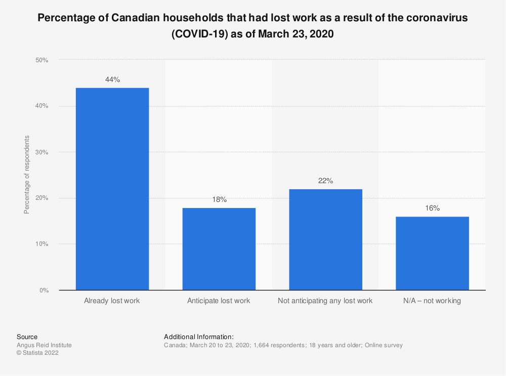 Statistic: Percentage of Canadian households that had lost work as a result of the coronavirus (COVID-19) as of March 23, 2020 | Statista