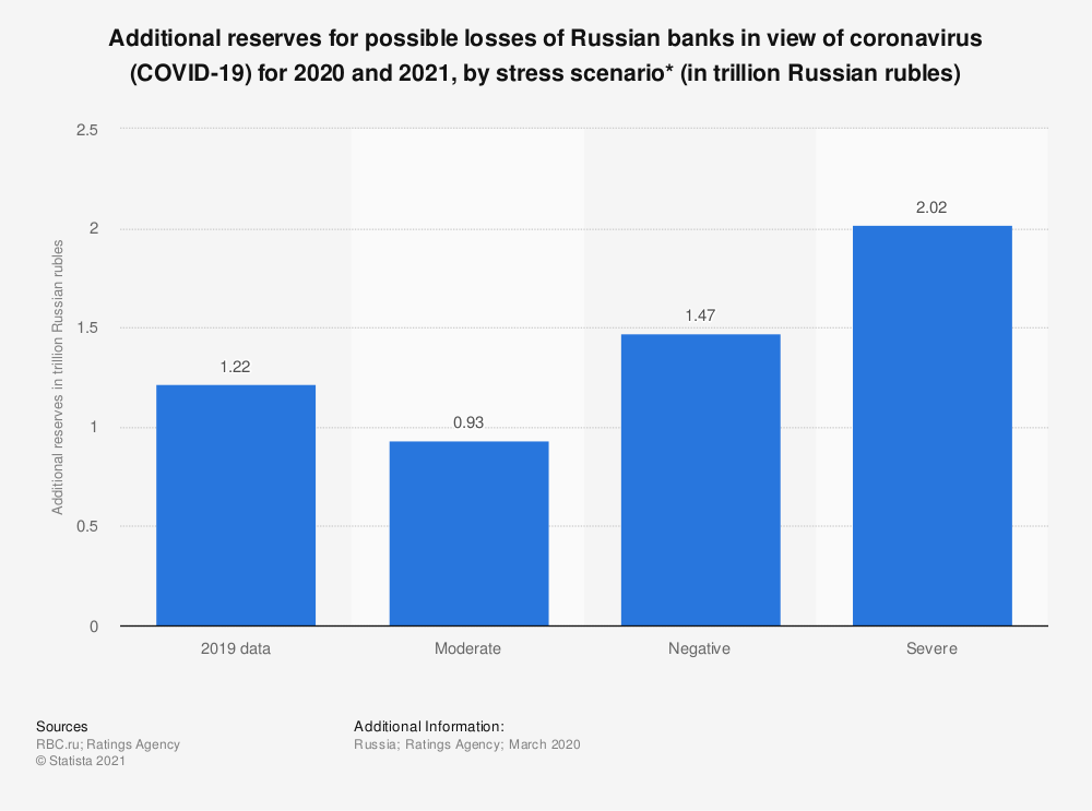 Statistic: Additional reserves for possible losses of Russian banks in view of coronavirus (COVID-19) for 2020 and 2021, by stress scenario* (in trillion Russian rubles)   Statista