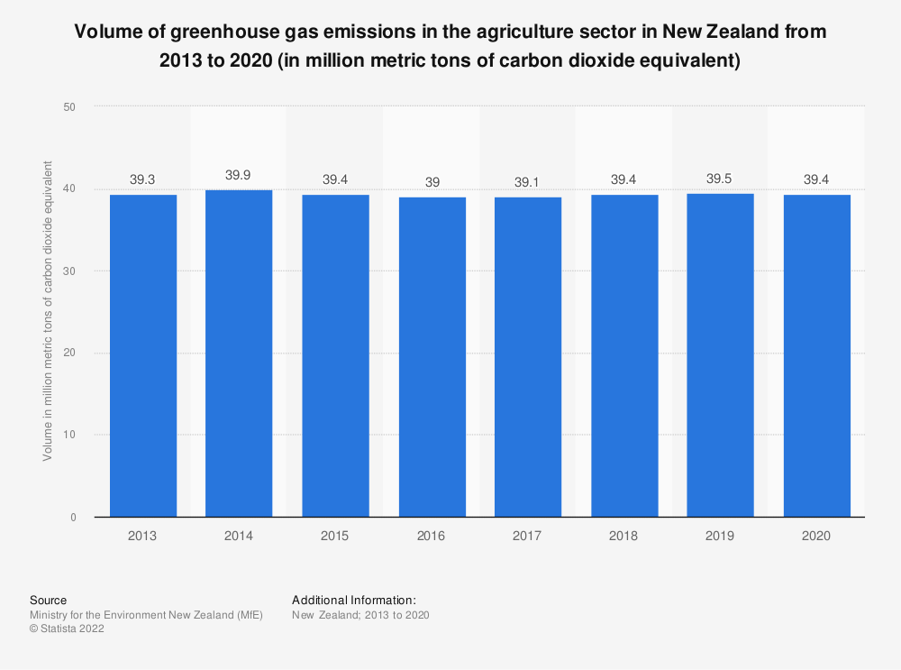 Statistic: Volume of greenhouse gas emissions in the agriculture sector in New Zealand from 2013 to 2019 with a projection until 2020 (in million metric tons of carbon dioxide equivalent) | Statista