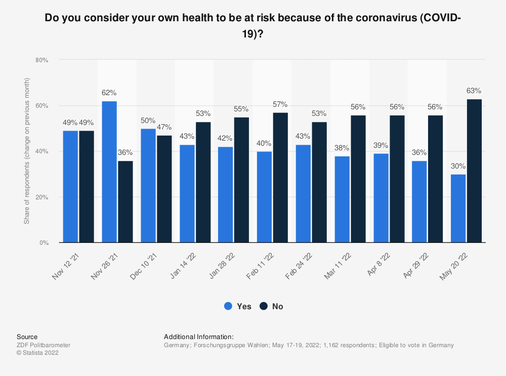Statistic: Do you consider your own health to be at risk because of the coronavirus (COVID-19)? | Statista