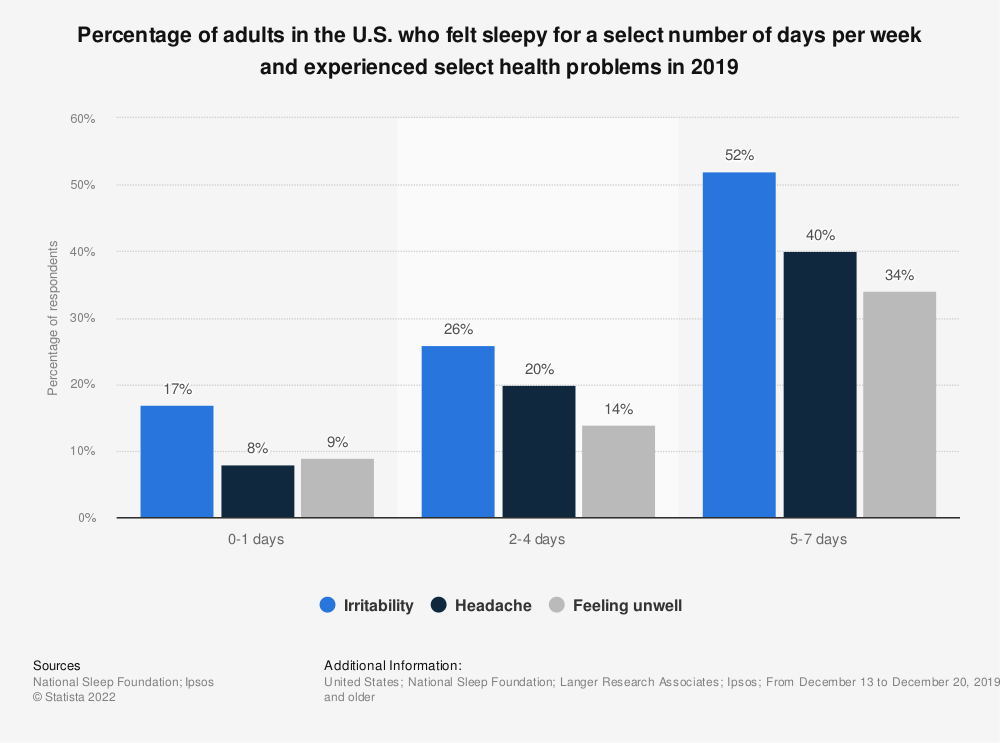 Statistic: Percentage of adults in the U.S. who felt sleepy for a select number of days per week and experienced select health problems in 2019 | Statista
