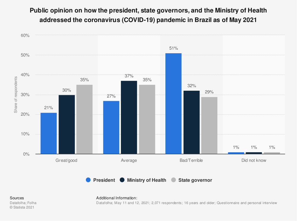 Statistic: Public opinion on how the president and the Ministry of Health addressed the coronavirus (COVID-19) pandemic in Brazil as of June 2020 | Statista