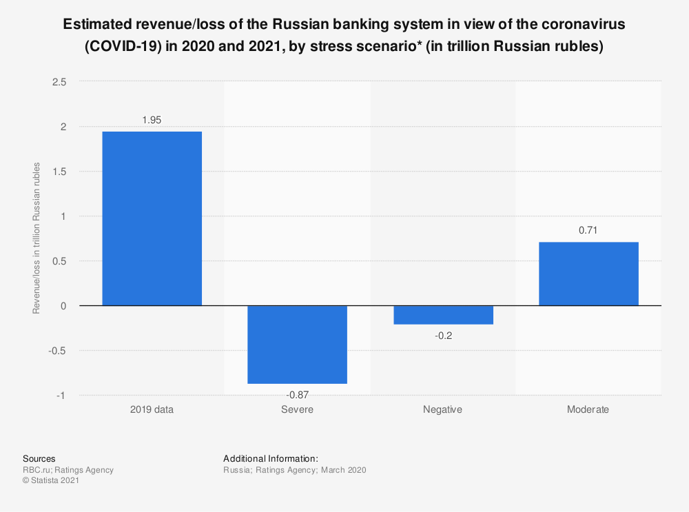 Statistic: Estimated revenue/loss of the Russian banking system in the view of the coronavirus (COVID-19) in 2020 and 2021, by stress scenario* (in trillion Russian rubles) | Statista