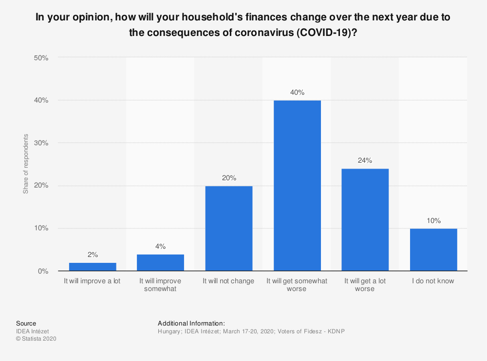 Statistic: In your opinion, how will your household's finances change over the next year due to the consequences of coronavirus (COVID-19)? | Statista