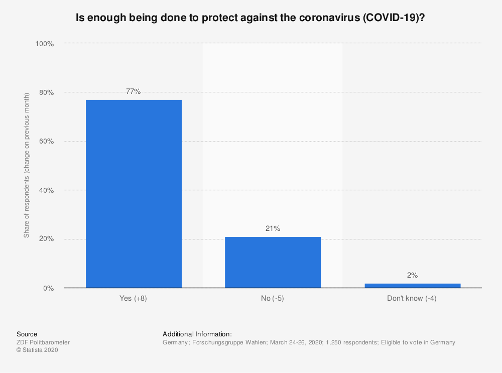 Statistic: Is enough being done to protect against the coronavirus (COVID-19)?   Statista