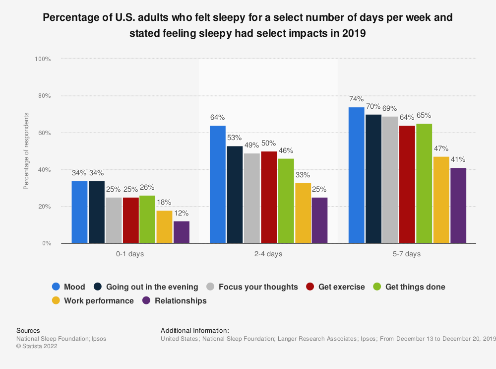 Statistic: Percentage of U.S. adults who felt sleepy for a select number of days per week and stated feeling sleepy had select impacts in 2019 | Statista