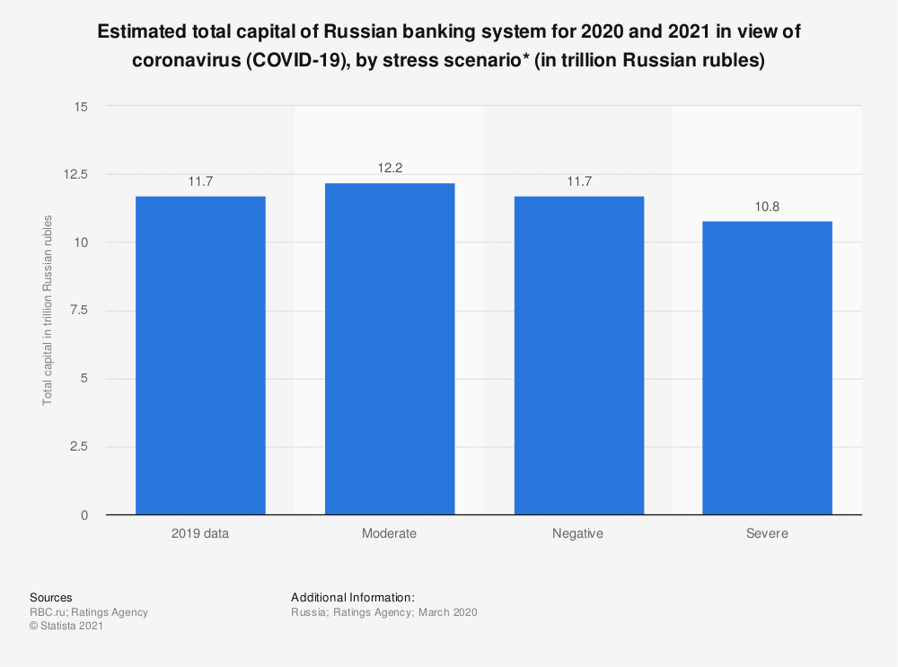 Statistic: Estimated total capital of Russian banking system for 2020 and 2021 in view of coronavirus (COVID-19), by stress scenario* (in trillion Russian rubles)   Statista