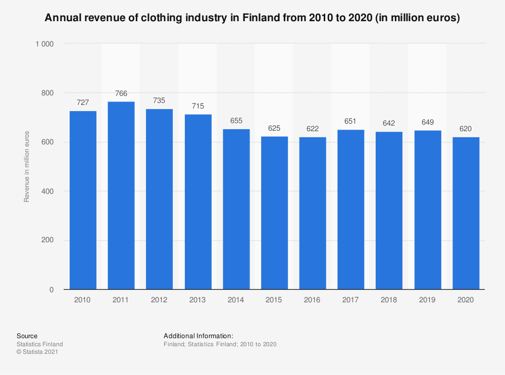 Statistic: Annual revenue of clothing industry in Finland from 2010 to 2018 (in million euros) | Statista