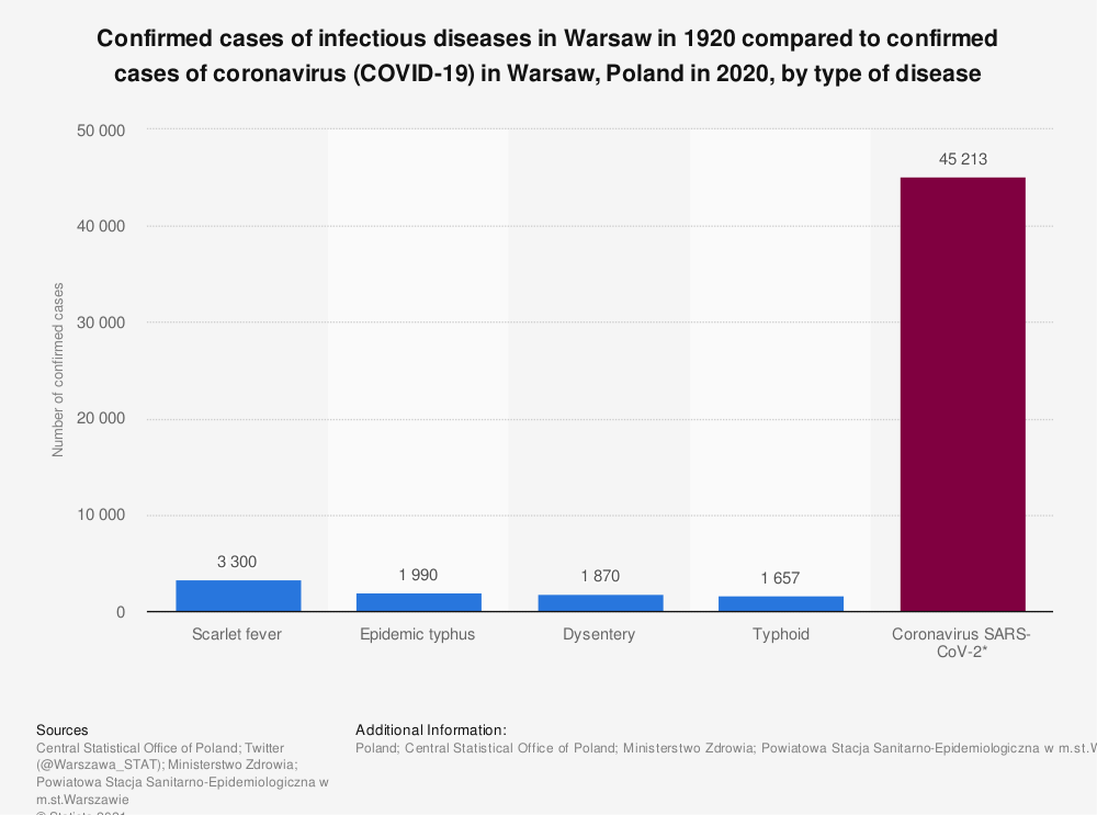 Statistic: Confirmed cases of infectious diseases in Warsaw in 1920 compared to confirmed cases of coronavirus (COVID-19) in Warsaw, Poland in 2020, by type of disease | Statista