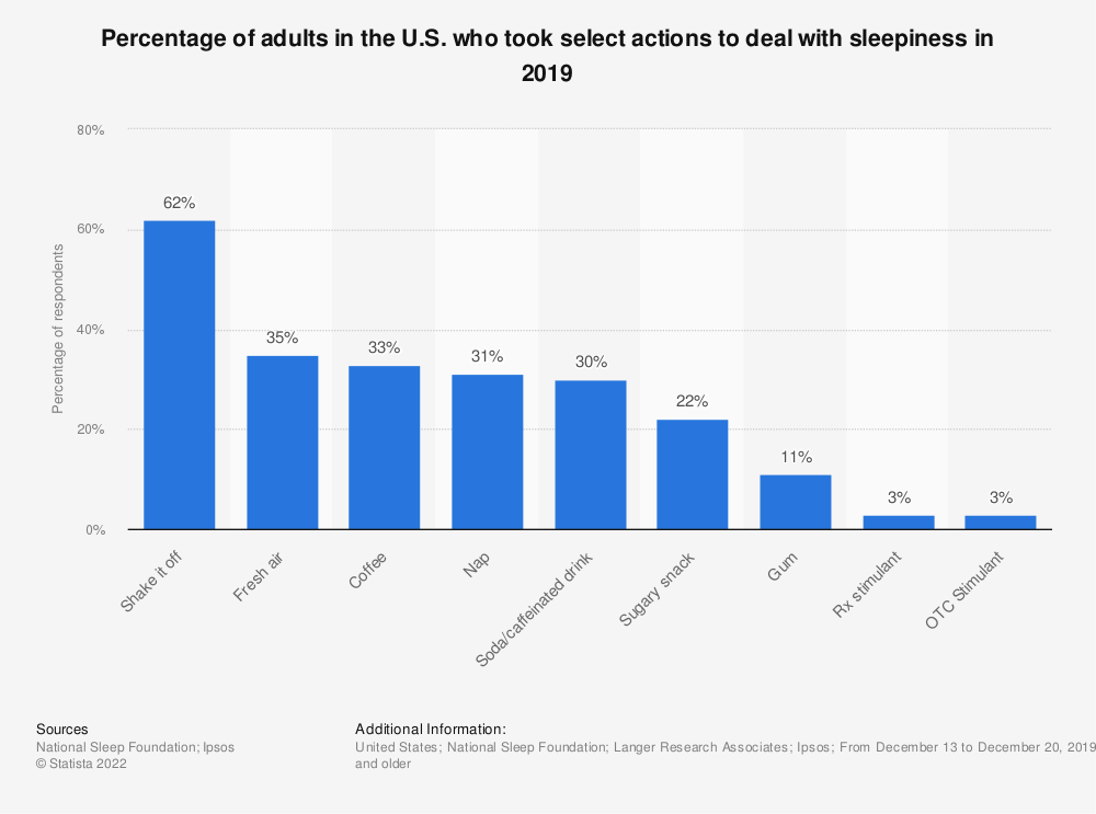 Statistic: Percentage of adults in the U.S. who took select actions to deal with sleepiness in 2019 | Statista