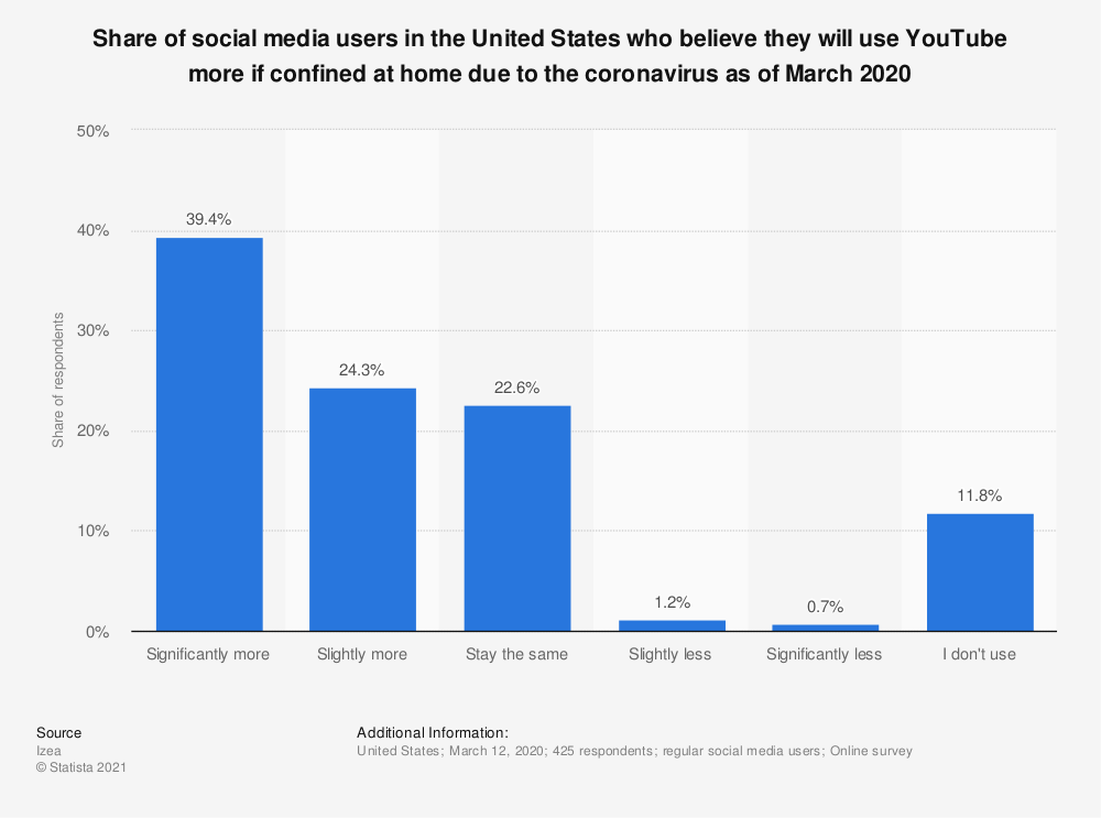 Statistic: Share of social media users in the United States who believe they will use YouTube more if confined at home due to the coronavirus as of March 2020 | Statista