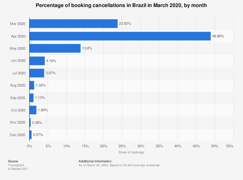 Statistic: Percentage of booking cancellations in Brazil in March 2020, by month | Statista