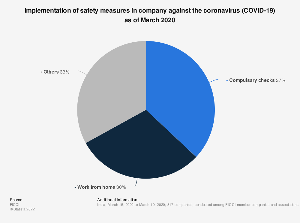 Statistic: Implementation of safety measures in company against the coronavirus (COVID-19) as of March 2020 | Statista