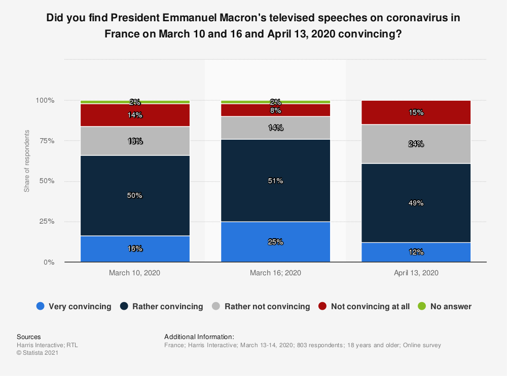 Statistic: Did you find President Emmanuel Macron's televised speeches on coronavirus in France on March 10 and 16 and April 13, 2020 convincing? | Statista