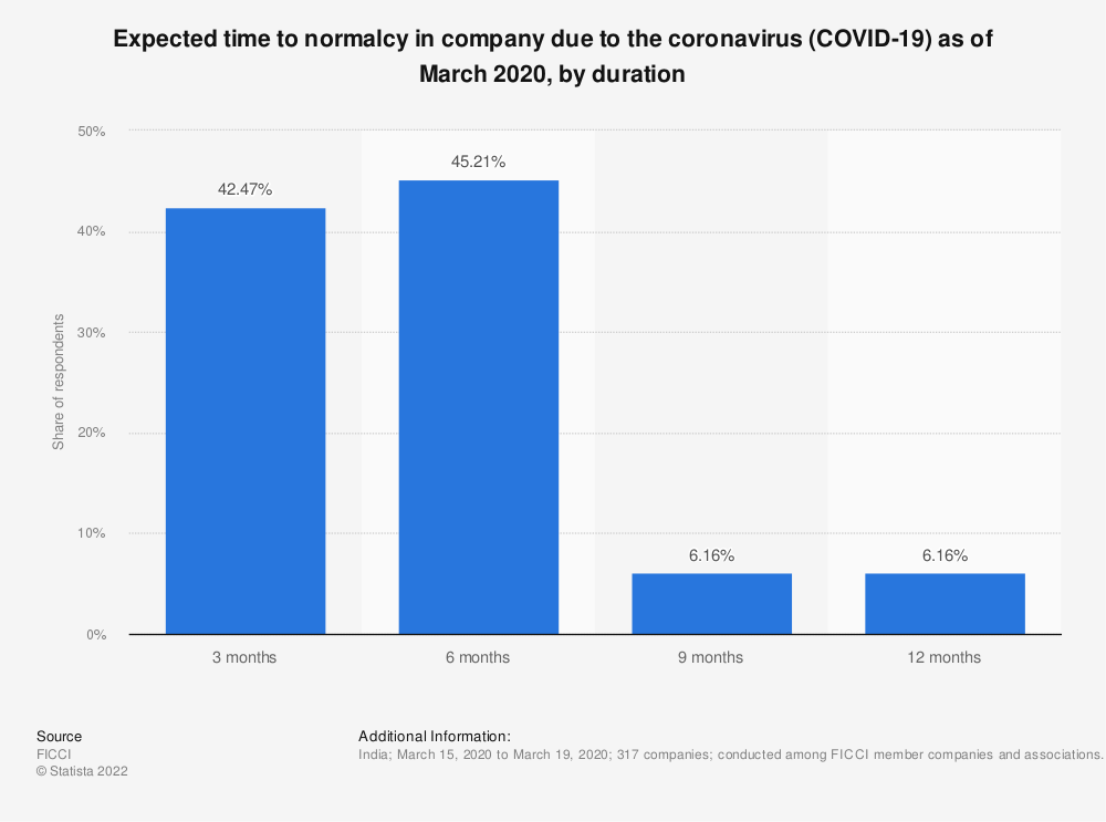 Statistic: Expected time to normalcy in company due to the coronavirus (COVID-19) as of March 2020, by duration | Statista