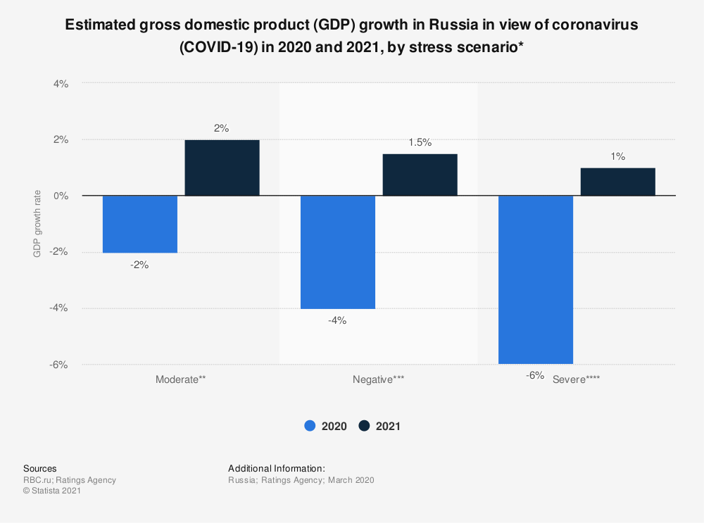 Statistic: Estimated gross domestic product (GDP) growth in Russia in the view of coronavirus (COVID-19) in 2020 and 2021, by stress scenario* | Statista