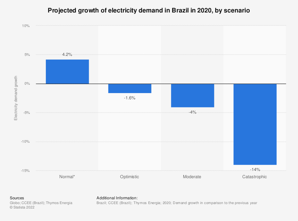 Statistic: Projected growth of electricity demand in Brazil in 2020, by scenario | Statista