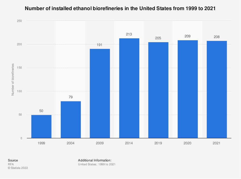 Statistic: Number of installed ethanol biorefineries in the United States from 1999 to 2019 | Statista