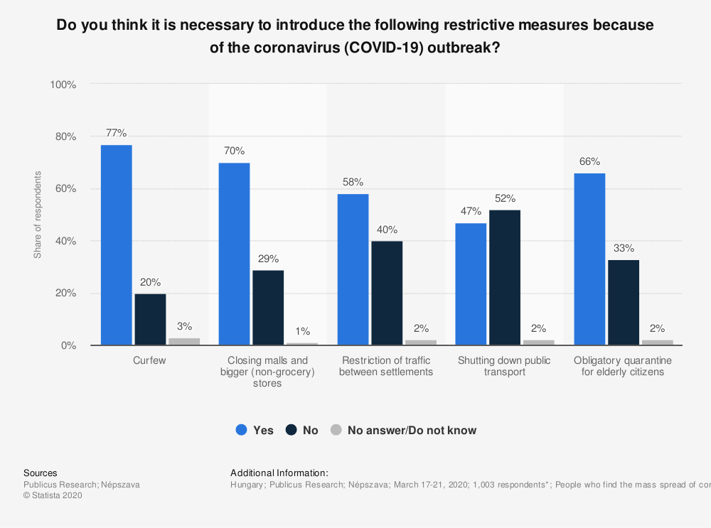 Statistic: Do you think it is necessary to introduce the following restrictive measures because of the coronavirus (COVID-19) outbreak? | Statista