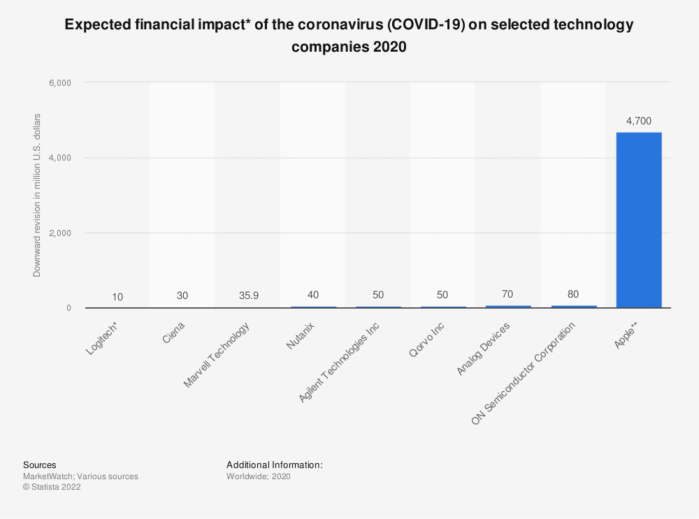 Statistic: Expected financial impact* of the coronavirus (COVID-19) on selected technology companies 2020   Statista