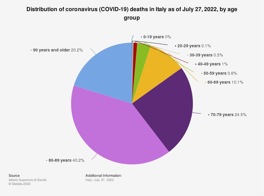 Statistic: Distribution of coronavirus (COVID-19) deaths in Italy as of June 22, 2020, by age group | Statista