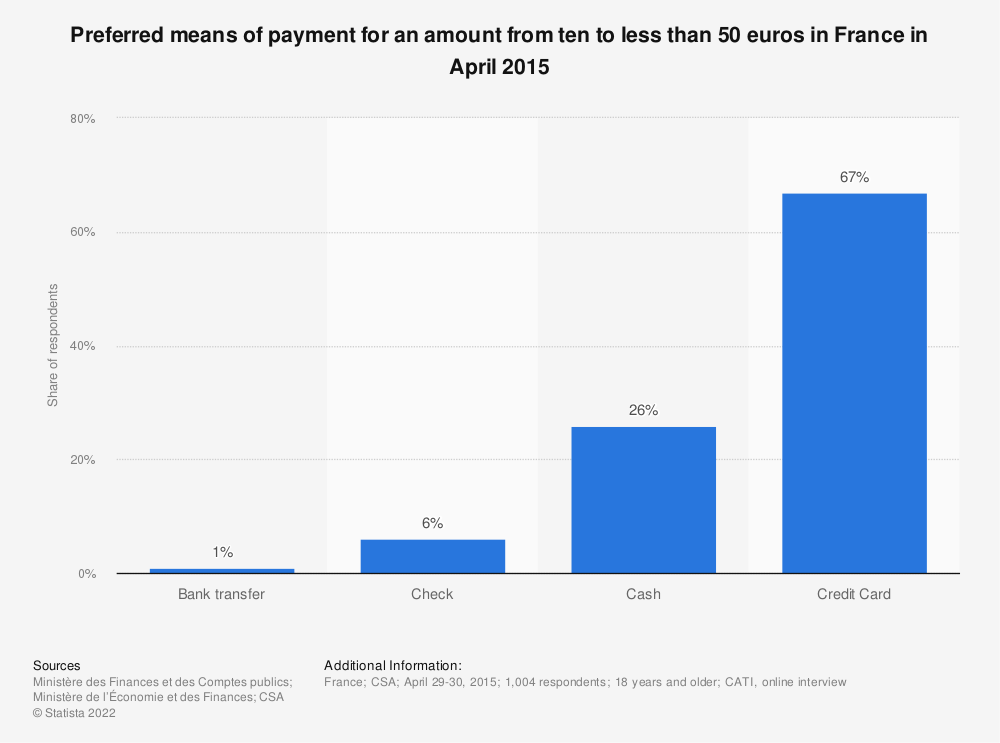 Statistic: Preferred means of payment for an amount from ten to less than 50 euros in France in April 2015   Statista