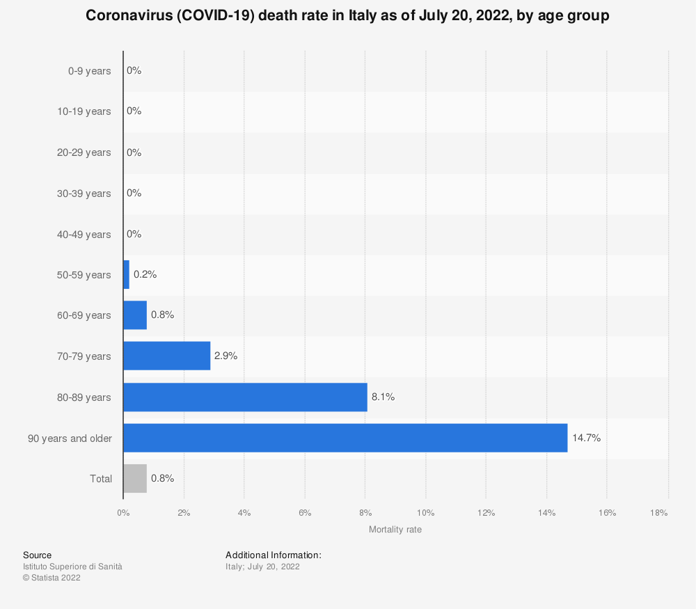 Statistic: Coronavirus (COVID-19) death rate in Italy as of January 5, 2021, by age group | Statista