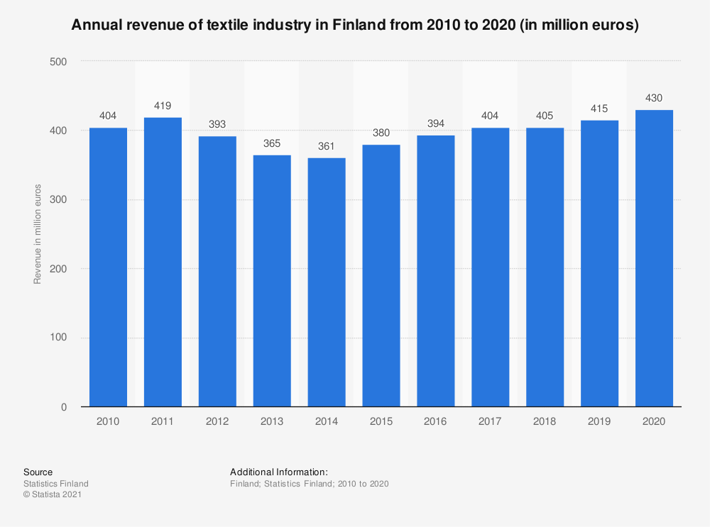 Statistic: Annual revenue of textile industry in Finland from 2010 to 2018 (in million euros) | Statista