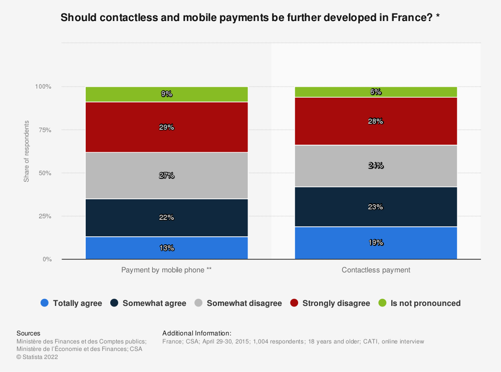 Statistic: Should contactless and mobile payments be further developed in France? * | Statista