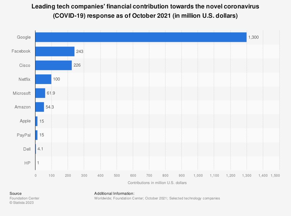 Statistic: Leading tech companies' financial contribution towards the novel coronavirus (COVID-19) response in 2020 (in million U.S. dollars) | Statista